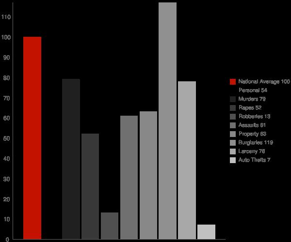 Graton CA Crime Statistics