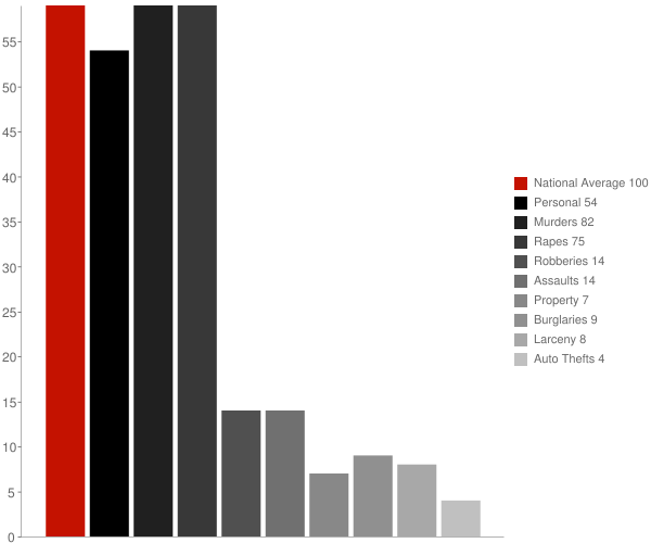 Mount Vernon MD Crime Statistics