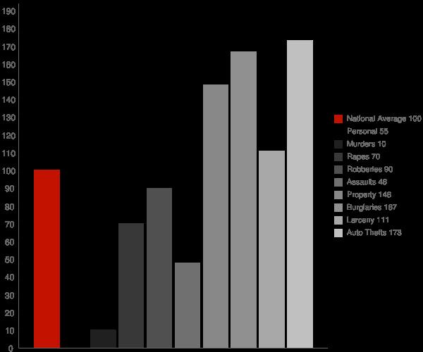 Norcross GA Crime Statistics