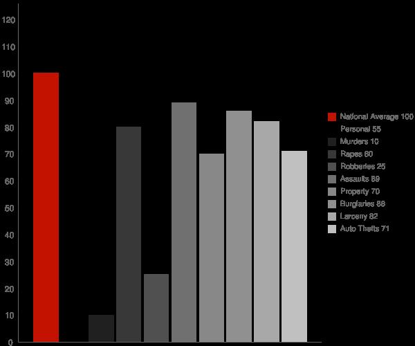 Atascadero CA Crime Statistics