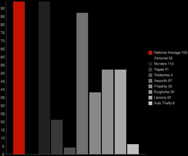 Fort Edward NY Crime Statistics