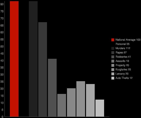 Colorado City AZ Crime Statistics