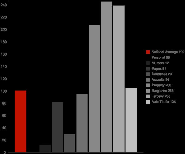 Funston GA Crime Statistics