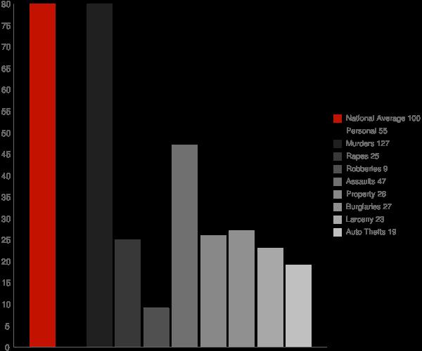 Norphlet AR Crime Statistics