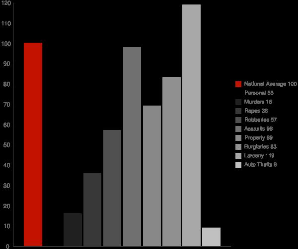Dunkirk NY Crime Statistics