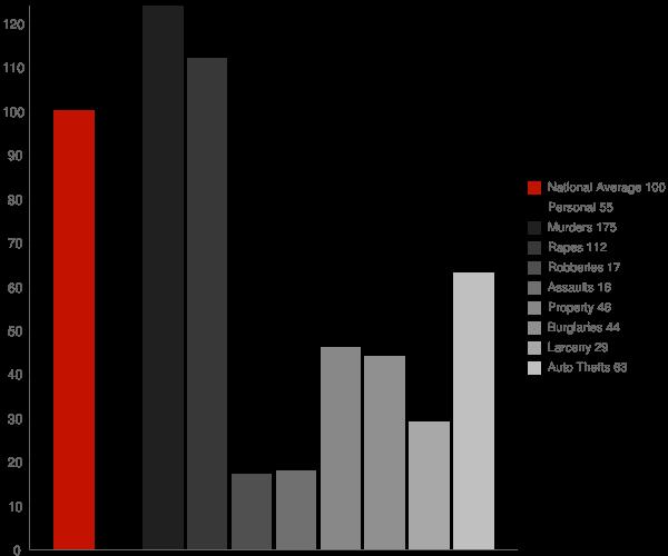 Jonestown MS Crime Statistics