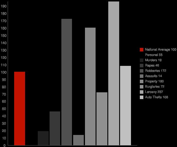 Glendale WI Crime Statistics
