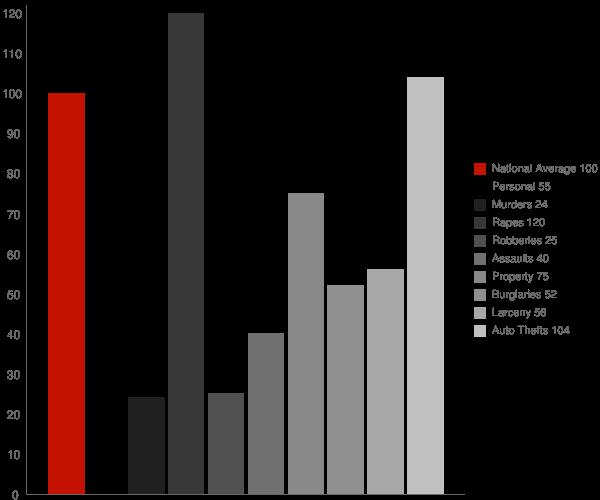 Chapmanville WV Crime Statistics