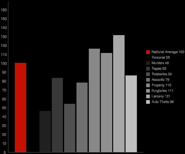 Irondale AL Crime Statistics