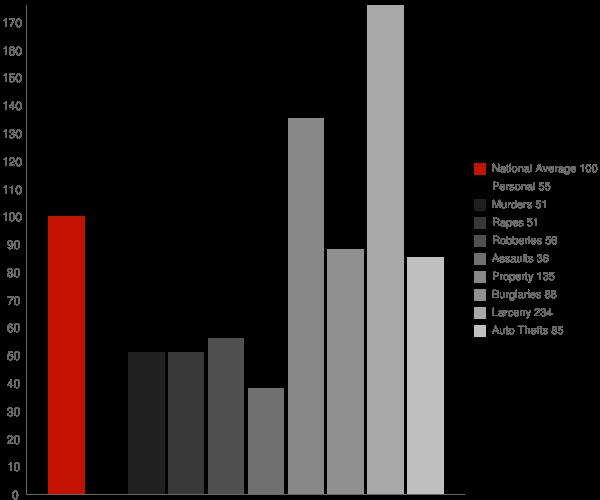 Benedict MD Crime Statistics