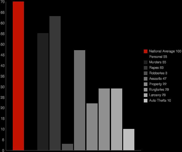 Benton TN Crime Statistics