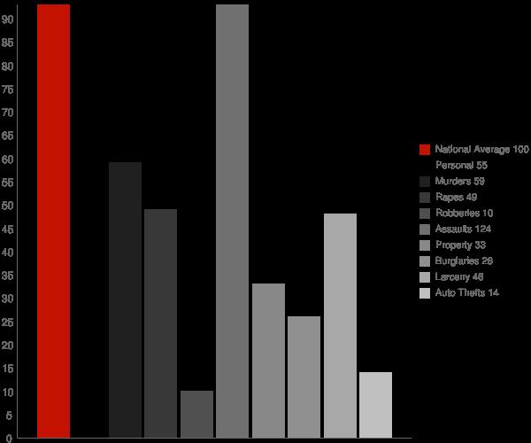 Leslie AR Crime Statistics