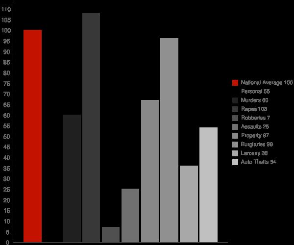 Reader WV Crime Statistics