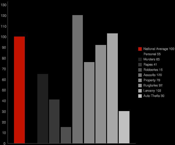 Choctaw LA Crime Statistics