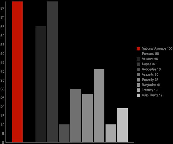 Lashmeet WV Crime Statistics