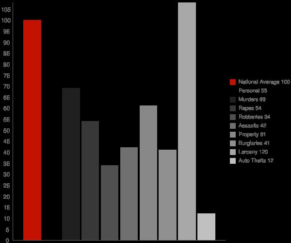 Maryland City MD Crime Statistics