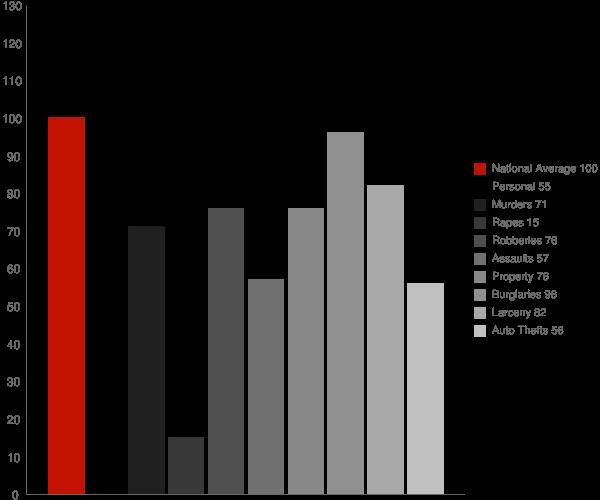 Cape St Claire MD Crime Statistics