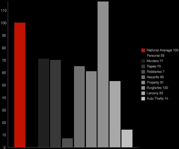 Toro Canyon CA Crime Statistics
