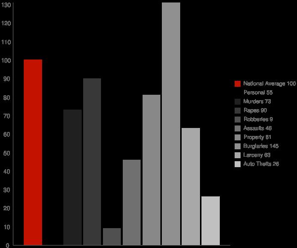 McCaskill AR Crime Statistics