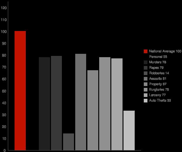 Gordo AL Crime Statistics