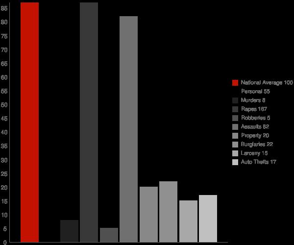 Unalaska AK Crime Statistics