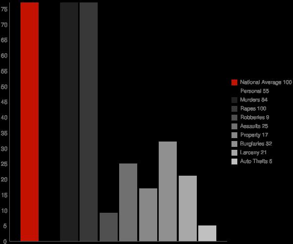 Sultana CA Crime Statistics