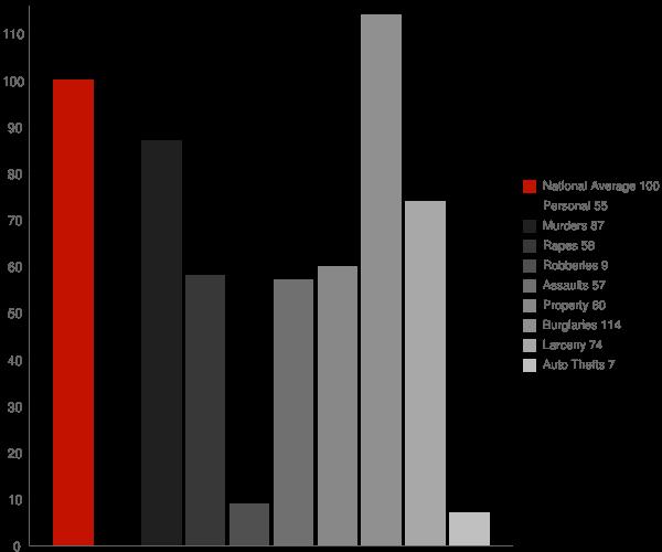 Ballard CA Crime Statistics