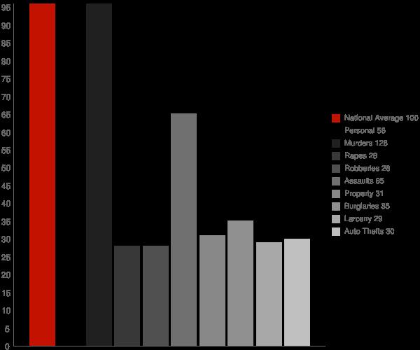 Boykin GA Crime Statistics