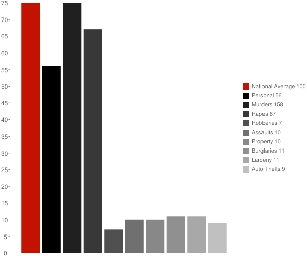 Moody AFB GA Crime Statistics