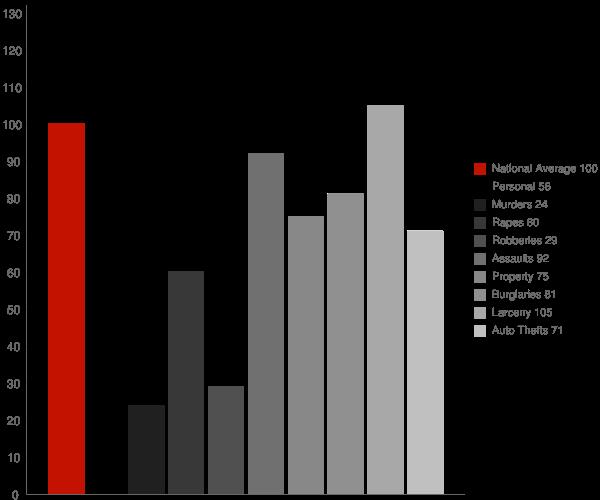 Livermore CA Crime Statistics