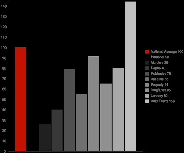 Friendship MD Crime Statistics