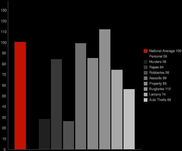 Piedmont WV Crime Statistics