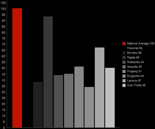Ansonia CT Crime Statistics