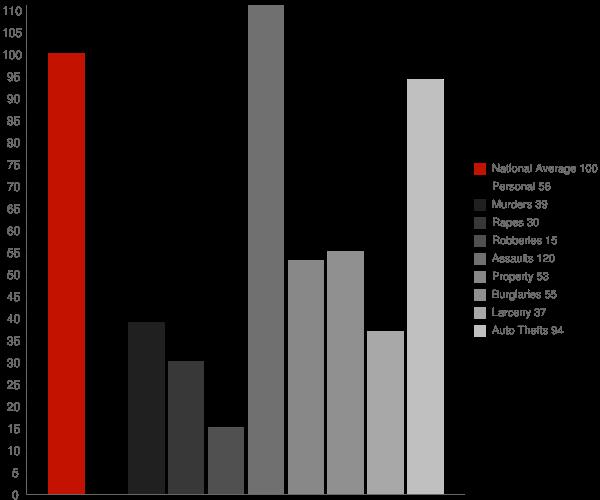 Rossmoor CA Crime Statistics