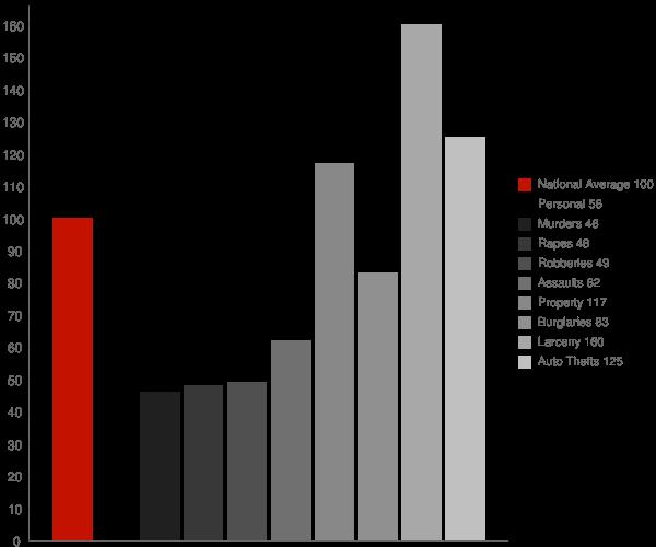 Bethesda MD Crime Statistics