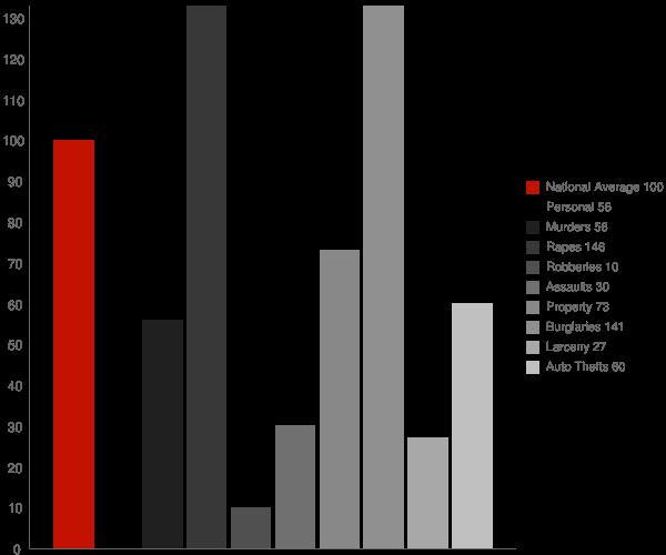 Claypool AZ Crime Statistics