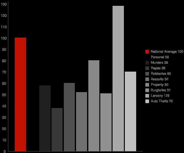 Odenton MD Crime Statistics