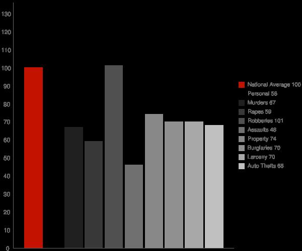 Hoover AL Crime Statistics