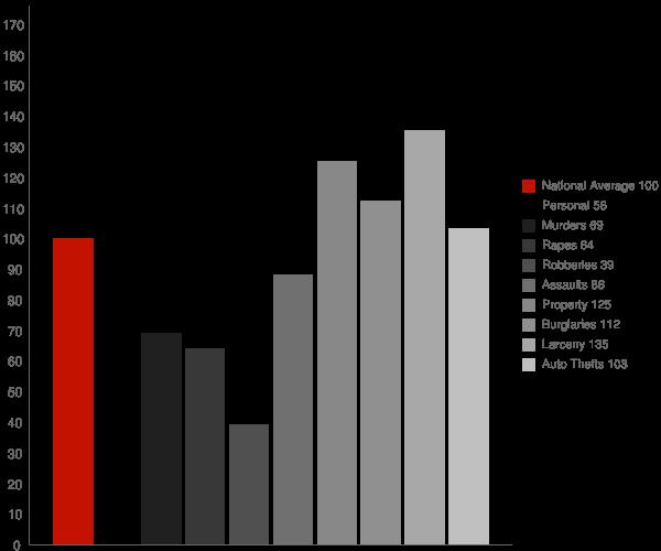 Dutton AL Crime Statistics