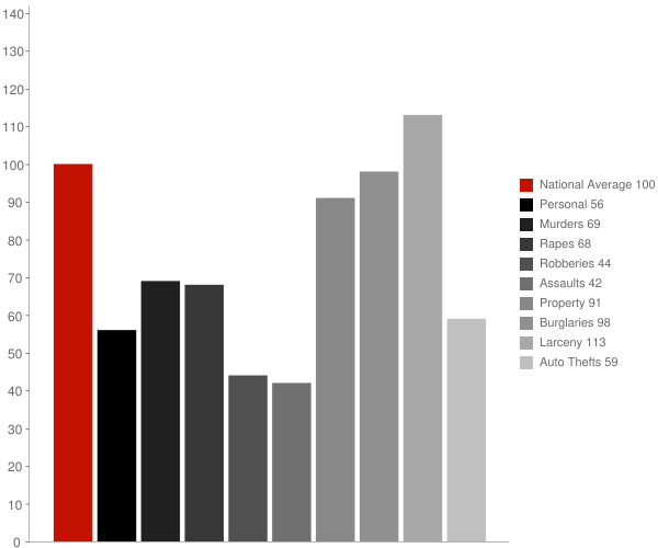 Lawndale NC Crime Statistics