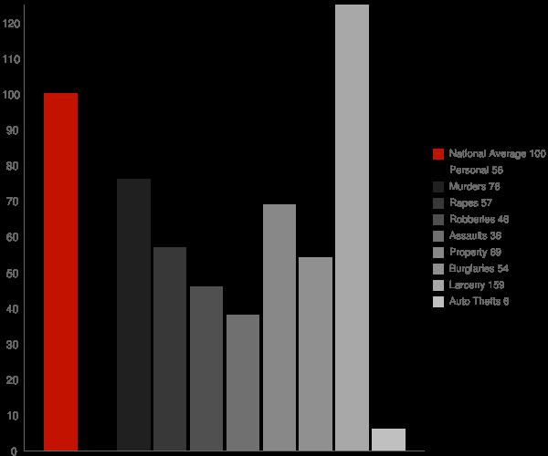 Binghamton NY Crime Statistics