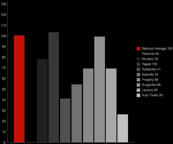 Fairhope AL Crime Statistics