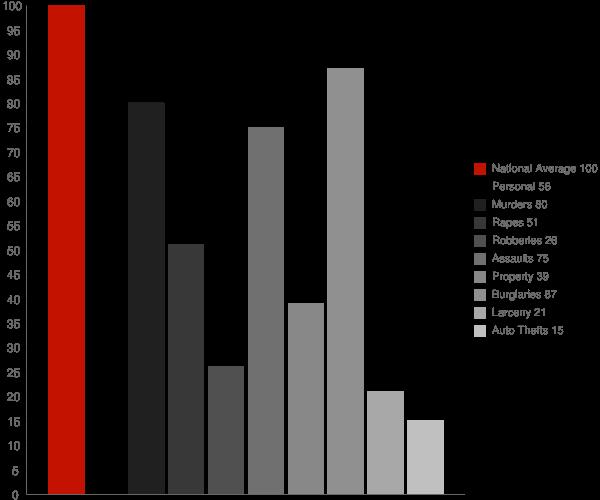 Fort Gaines GA Crime Statistics