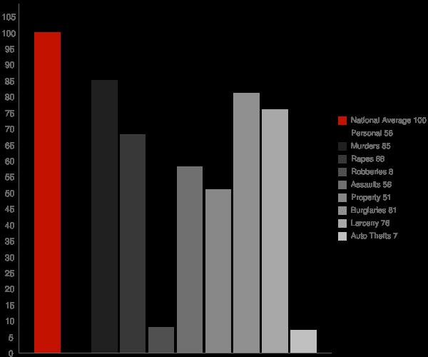 Los Olivos CA Crime Statistics