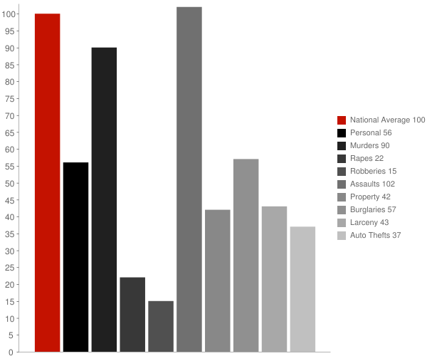 Bouse AZ Crime Statistics