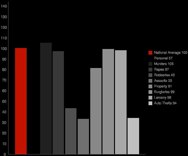 Elmore AL Crime Statistics