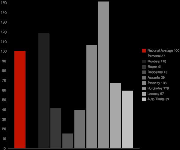 Garner AR Crime Statistics