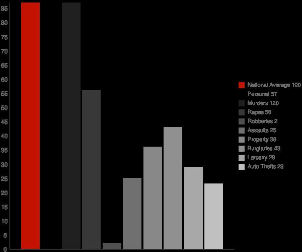 Peck ID Crime Statistics
