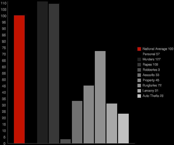 Eunola AL Crime Statistics