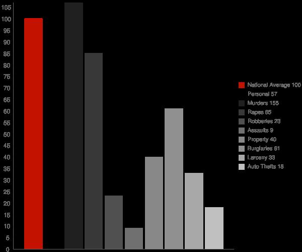 Daleville AL Crime Statistics